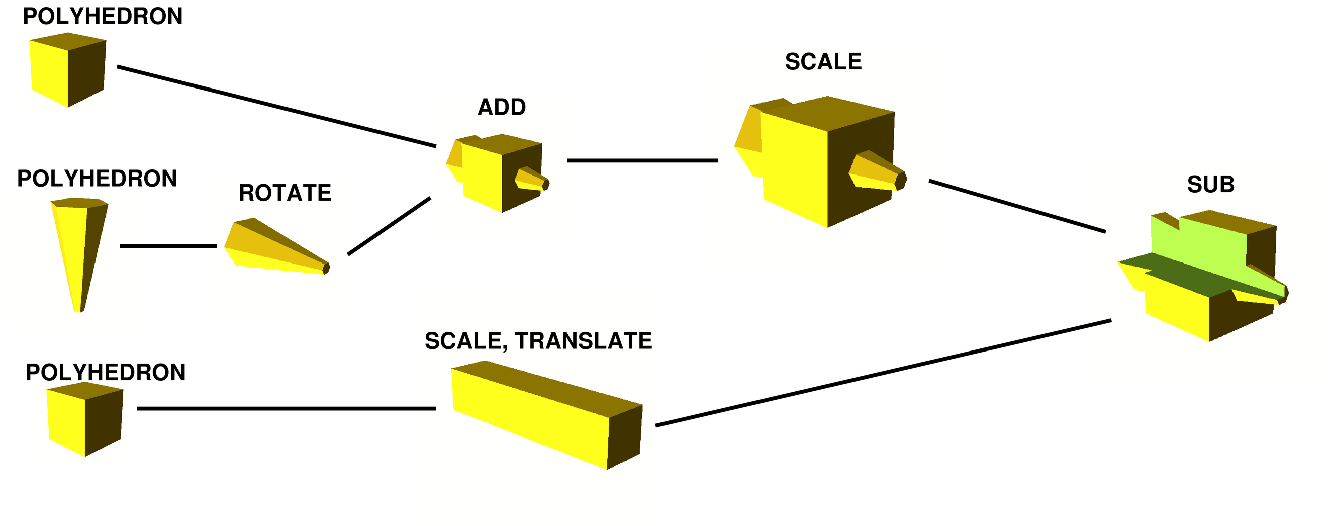 openscad for 3d printing english edition